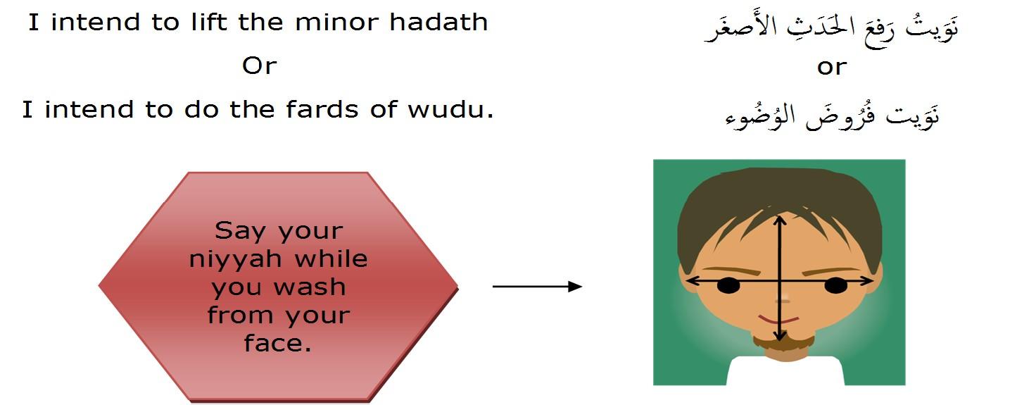 The Full Wudu Described4